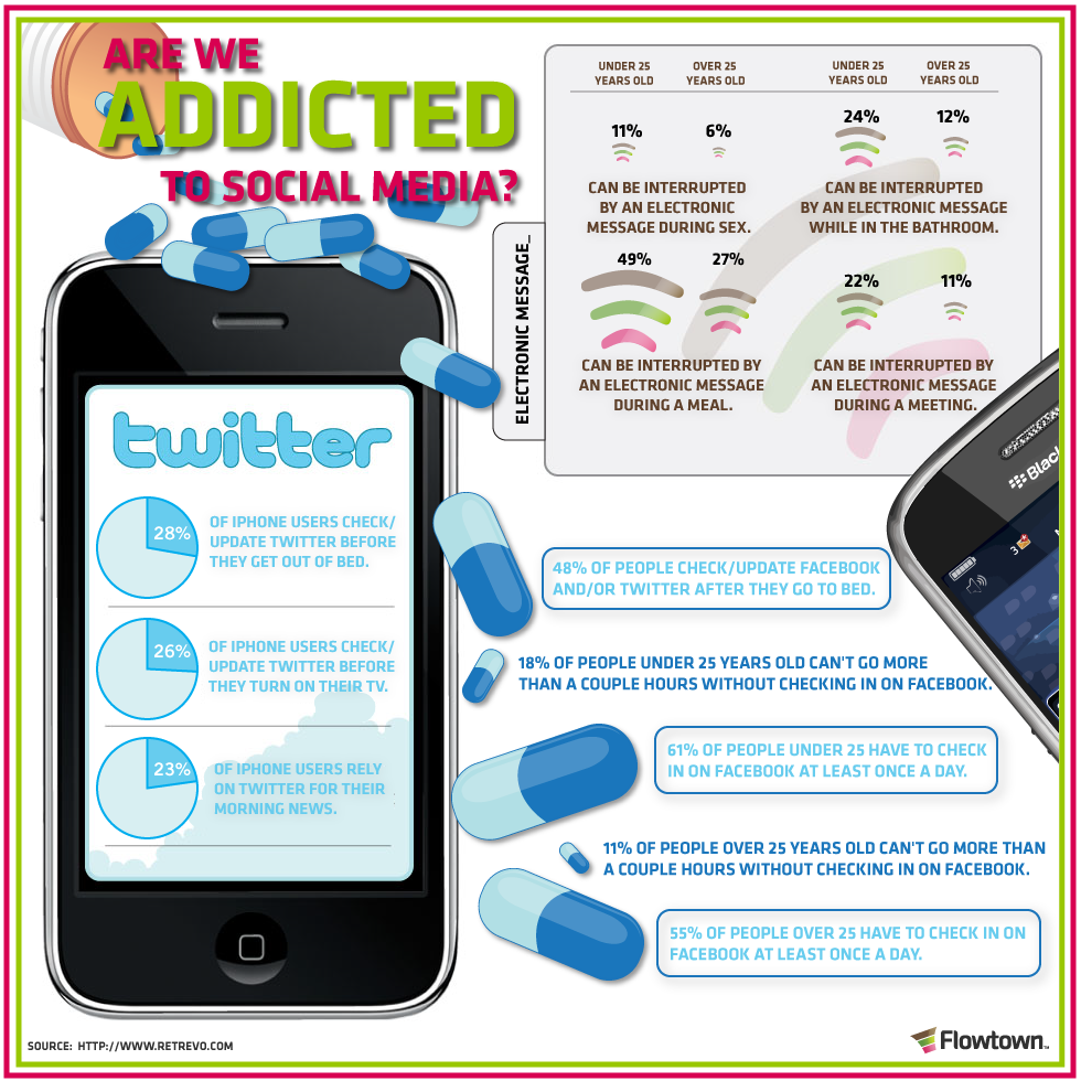 Are you addicted to Social Media? Infograph