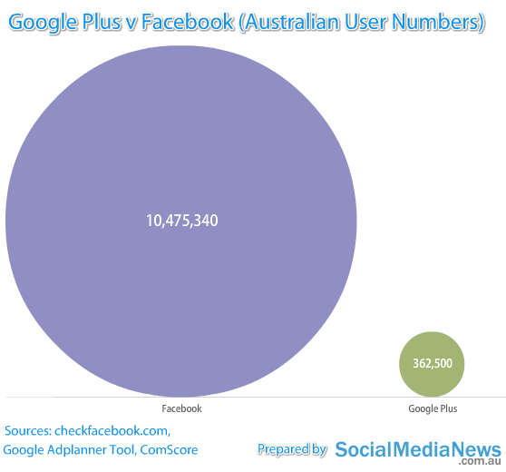 Google Plus v Facebook Australia Australian Google Plus User Numbers   August 2011