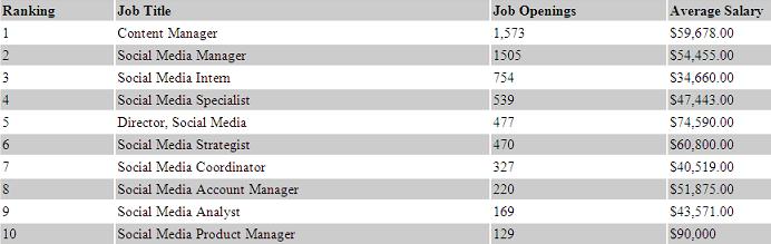 Top 10 jobs in Social Media