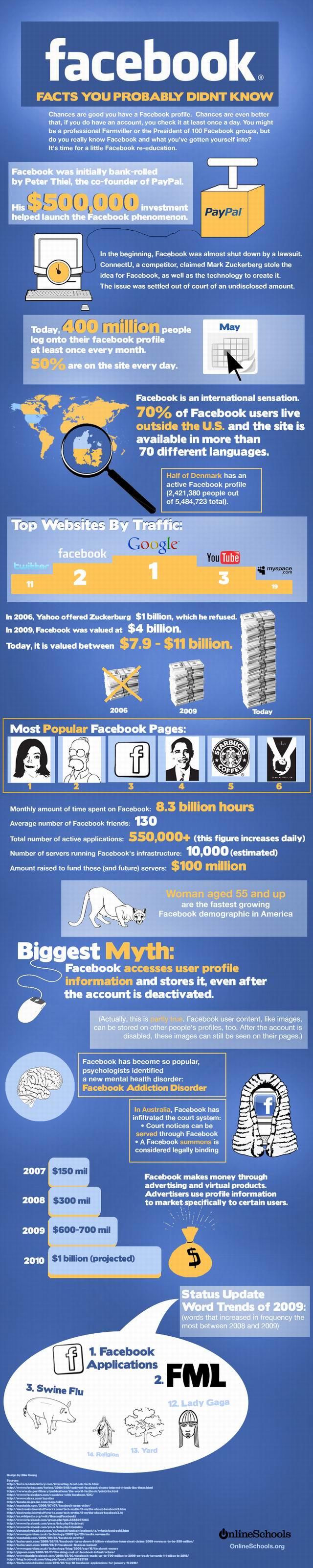 facebook-facts-australia