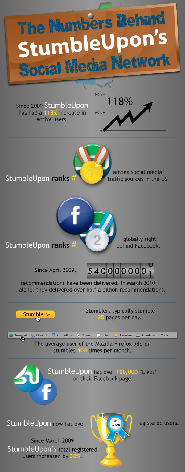 StumbleUpon-Numbers