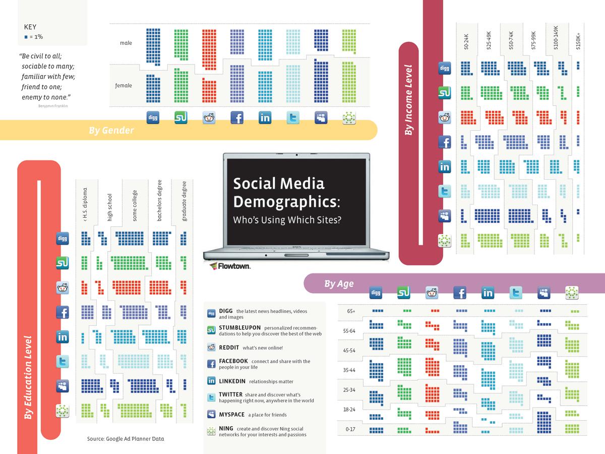 social-media-statistics-demographics