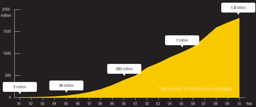 total-number-of-internet-users-worldwide