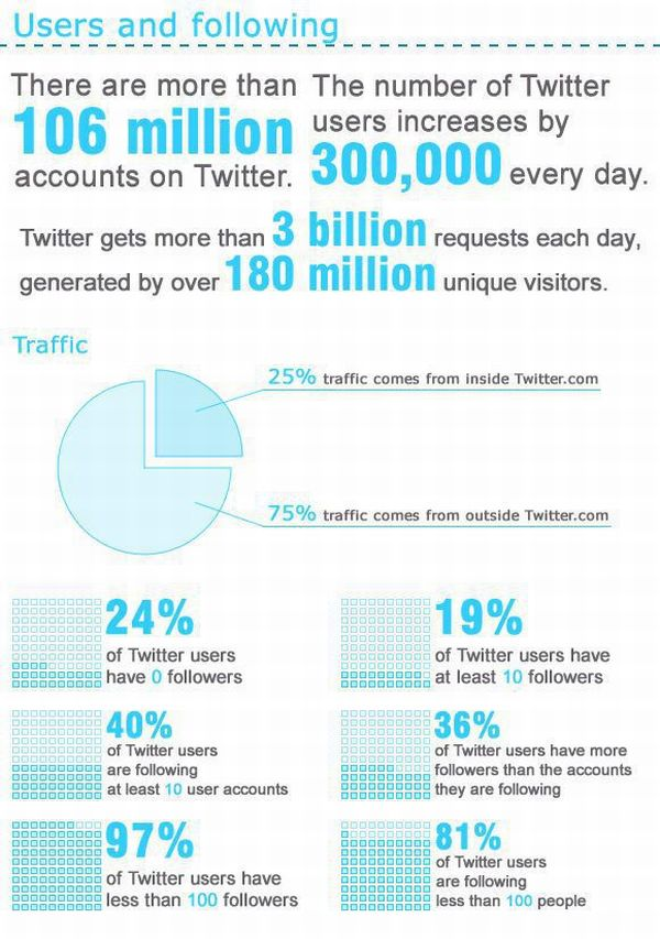 twitter-statistics-amazing-interesting-users-accounts-demographic