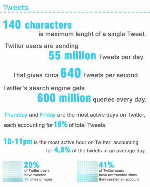 4 H On Twitter Check Out This Infographic On How To: Amazing Twitter Statistics