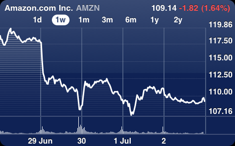 amazon-share-price-down-7percent