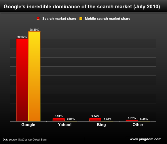 mobile-search-market-share-google
