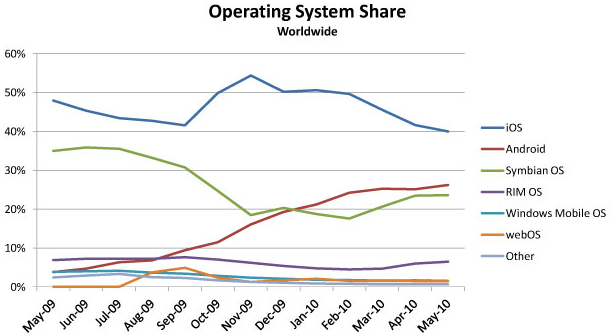 operating-system-market-share-mobile-worldwide