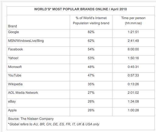 top-online-brands