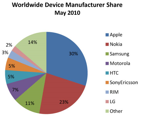 worldwide-mobile-ad-market-share