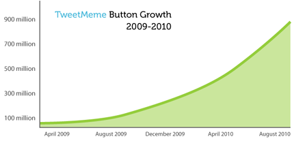 tweetmemebuttongrowth