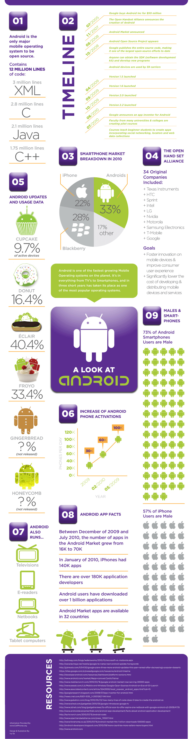 android-google-infograph