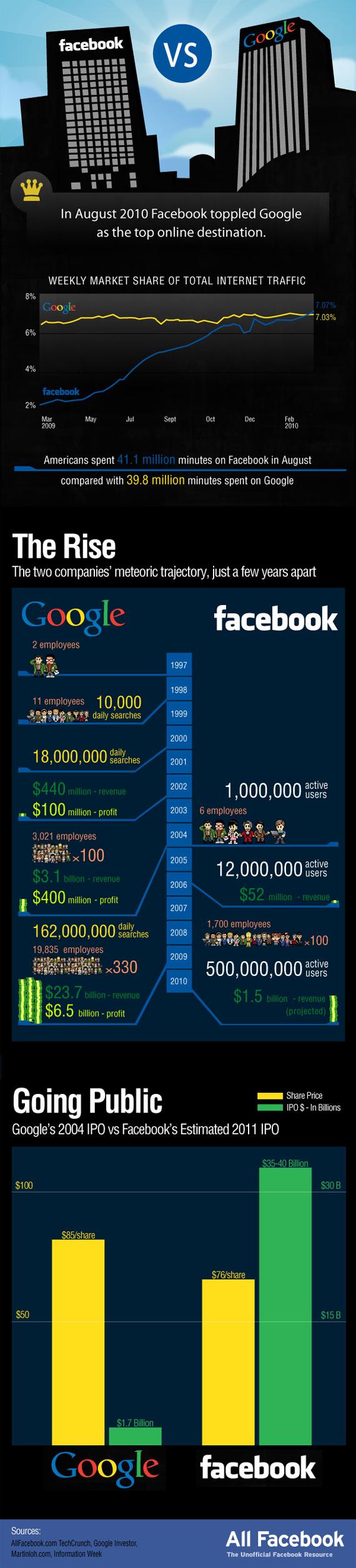 google-vs-facebook-war-info