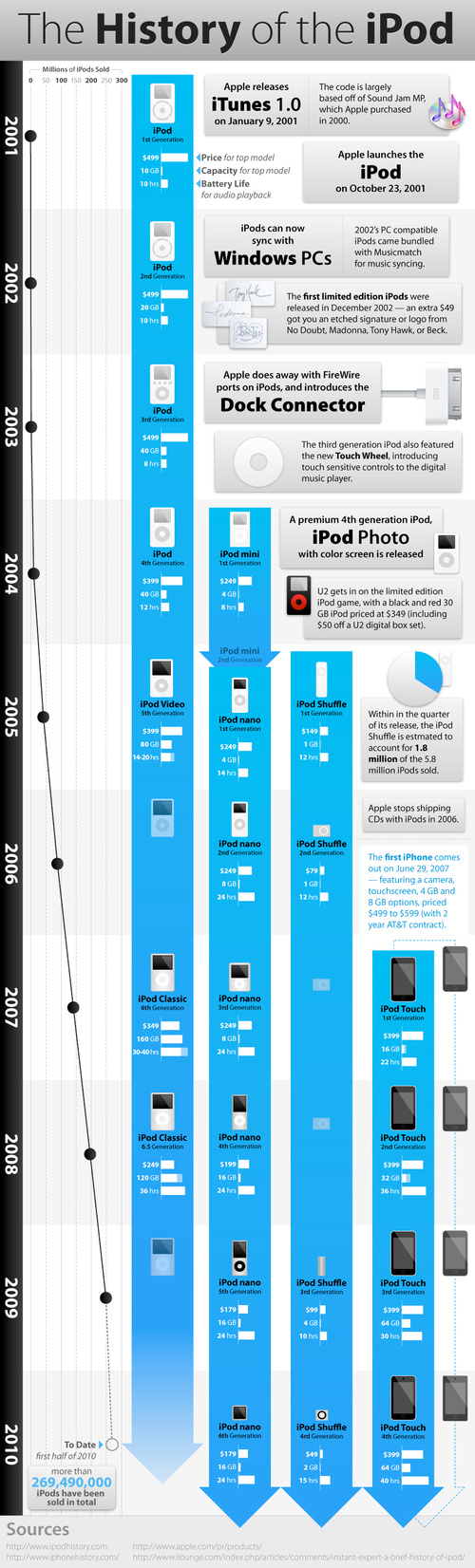 history-of-the-ipod-timeline-iphone