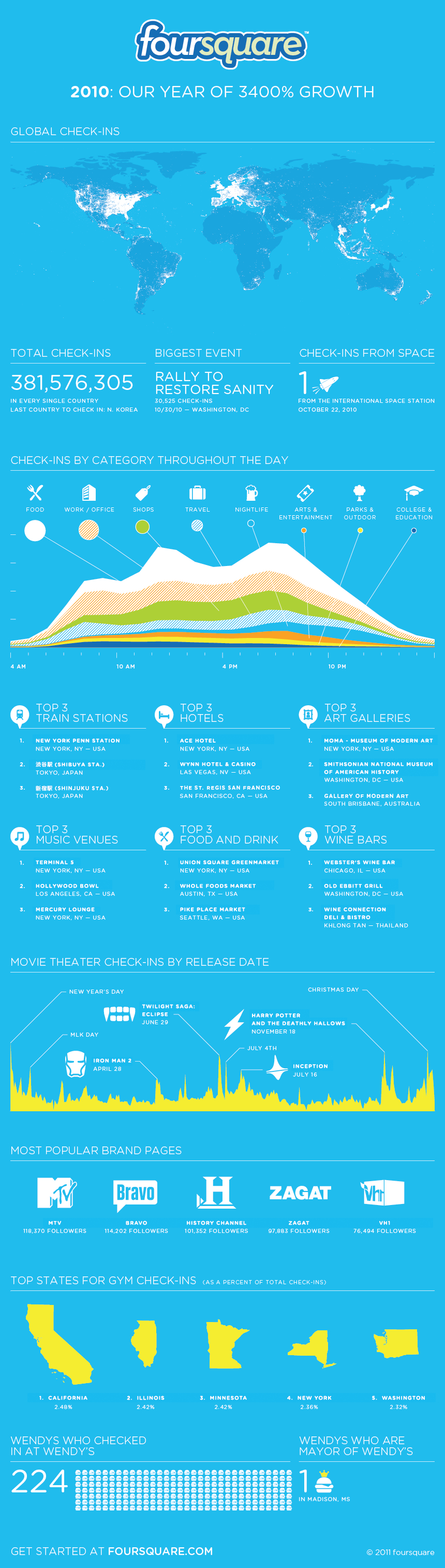foursquare-2010-stats-growth