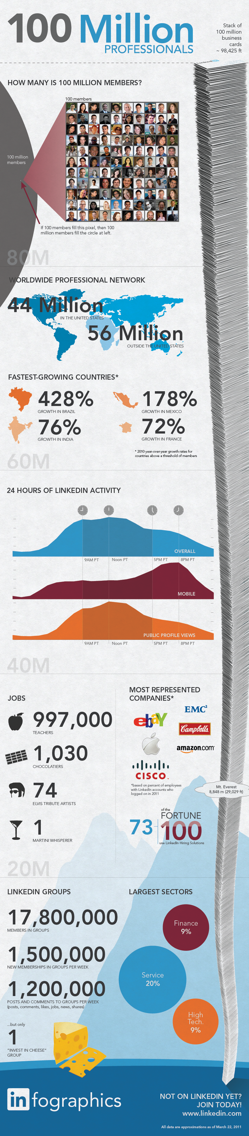linkedin-infograph-100-million-members